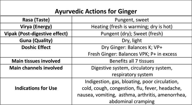ginger health properties