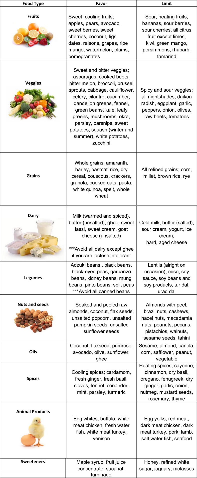 Pitta Dietary Guidelines