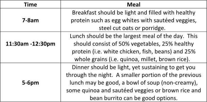 Meal Chart for Weight Loss