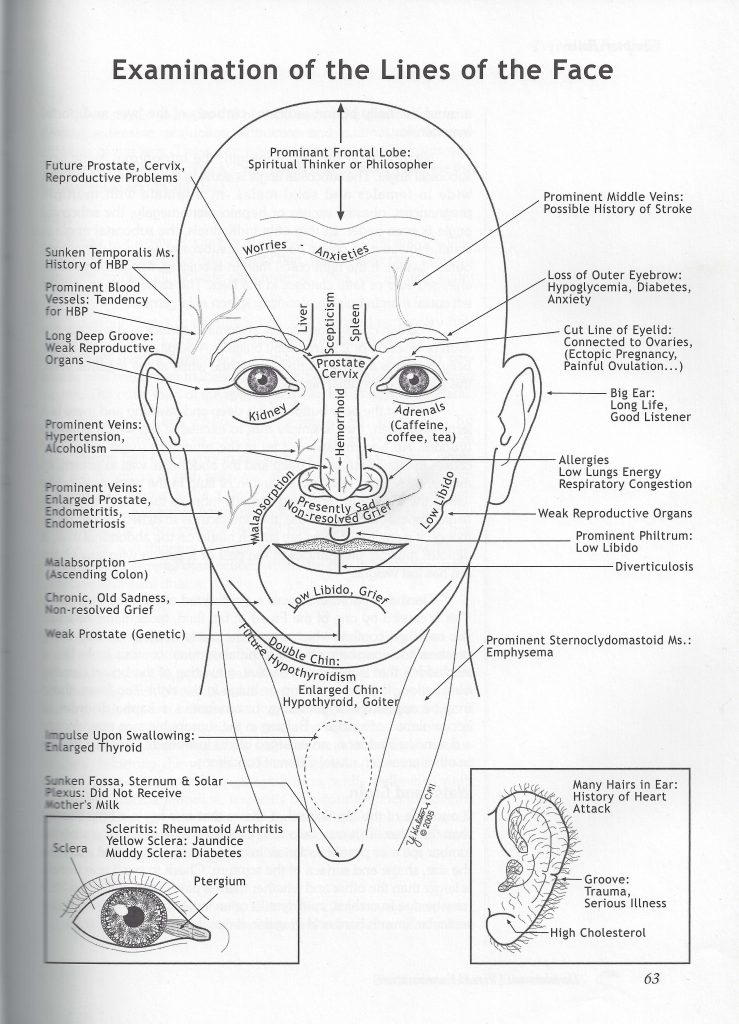 Ayurvedic Facial Diagnosis