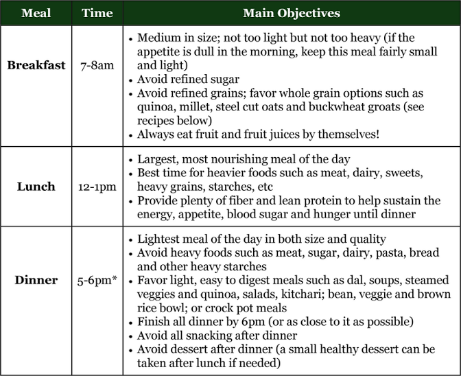 Healthy Ayurvedic Meal Chart