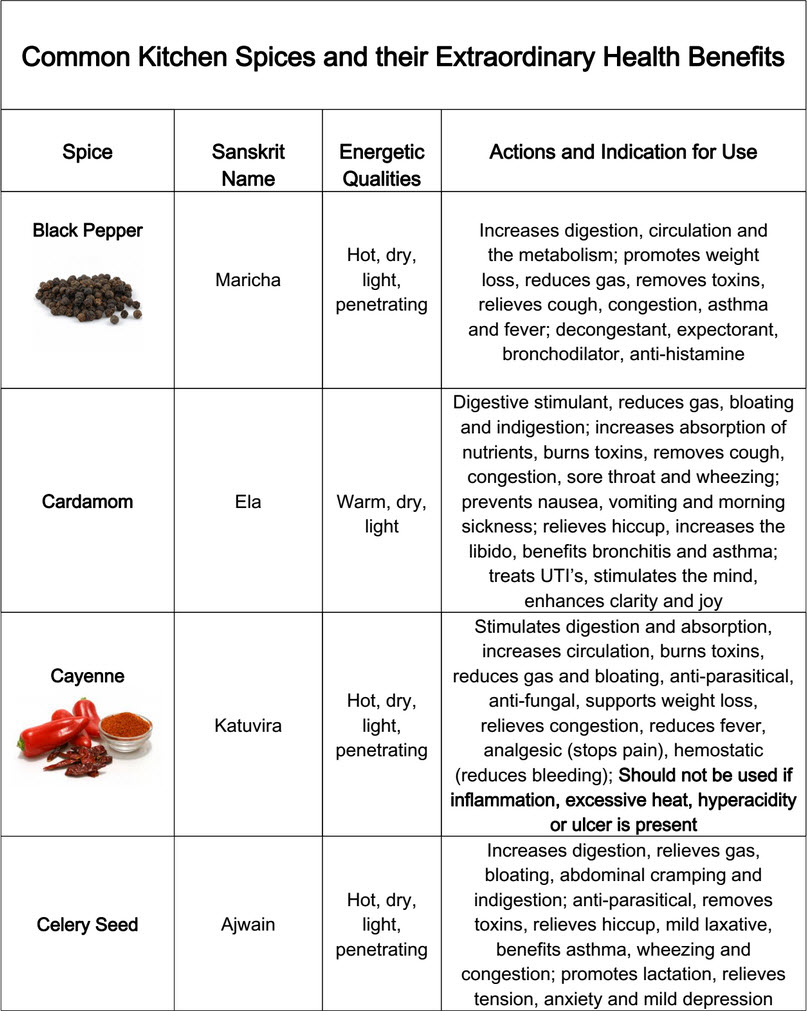 kitchen spices health benefits