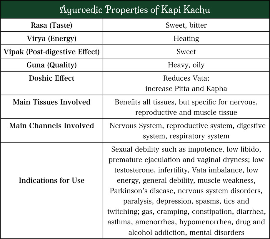 Kapi Kachu Health Benefits Chart