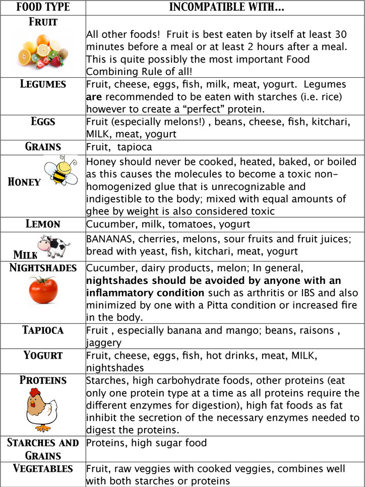 An ayurvedic view on food combining svastha ayurveda improper food combinations chart forumfinder Image collections